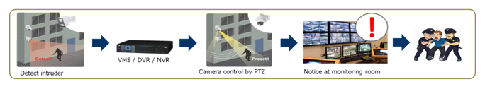 Security System by Layer Protection for Video Surveillance