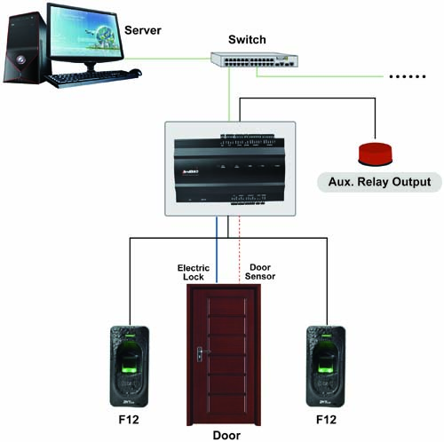 Kiểm tra các thiết bị ngoại vi khác: kiểm tra nút exit button/ Nút khẩn cấp Emergency button, kiểm tra hệ thống dây tín hiệu, cáp điều khiển, LAN cable, kiểm tra bộ điều khiển trung tâm (nếu có). Phần mềm: kiểm tra kết nối đến từng cửa