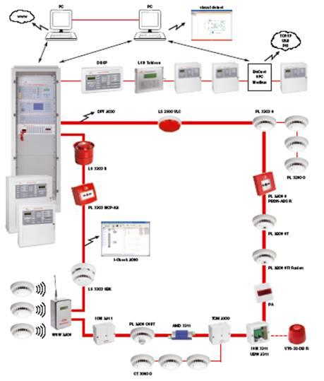 báo cháy địa chỉ detectomat Addressable Fire Detection System