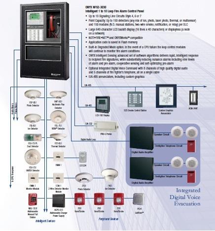 Hệ thống báo cháy Notifier Fire Alarm Control Panel